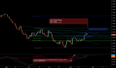 EURUSD: EURUSD: Zones of Resistance - UPDATE