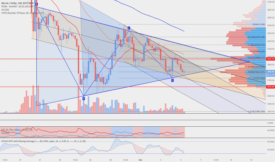 BTCUSD: BTC - maybe one more short term move up before a break down?