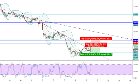 AUDJPY: AUDJPY - SHORT - SELL - SCALP