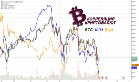 BTCUSD: Корреляция криптовалют, наглядный разбор причин