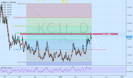 KC1!: COFFEE KC1 SELL ZONE