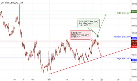 EURUSD: EUR - sell/buy scenario based on resistance level