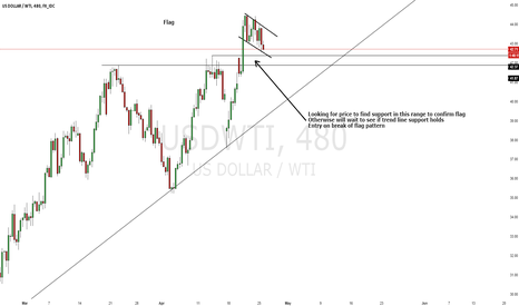 USDWTI: WTI Top or Continuation?
