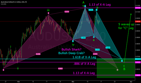 AUDUSD: AUD/USD Bullish Shark/Bullish Deep Crab