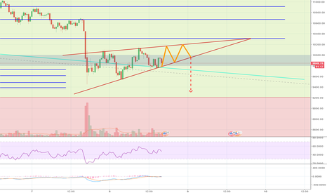 BTCUSD: Tri is pointing up, the line is pointing down...