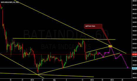 BATAINDIA: sell from perticular point,my view on bata