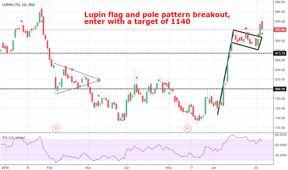 LUPIN: Lupin Pharmaceuticals