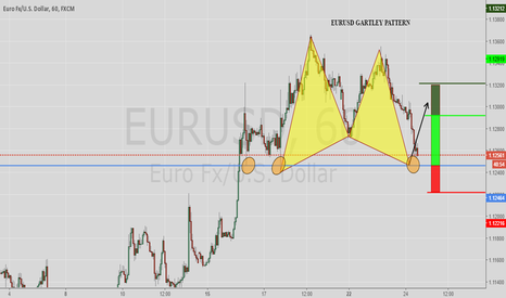 EURUSD: EURUSD DEEP GARTLEY PATTERN - LONG
