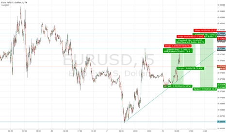 EURUSD: Trade idea for shorting $EURUSD #forex
