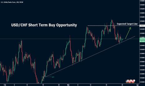 USDCHF: USD/CHF Short Term Buy Opportunity