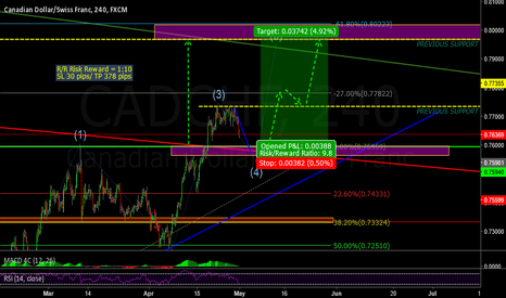CADCHF: CADCHF LONG = BUY OPPORTUNITIES
