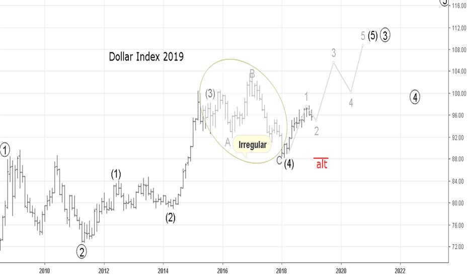 DXY: Dollar Index 2019 EWA. Рабочая разметка старшей степени.