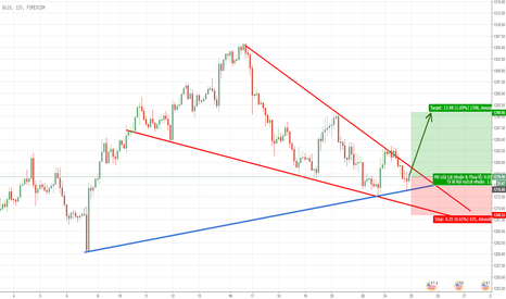 XAUUSD: Mua Vàng double bottom, falling wedge
