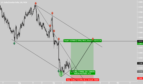 USDCAD: USDCAD counter trend trade