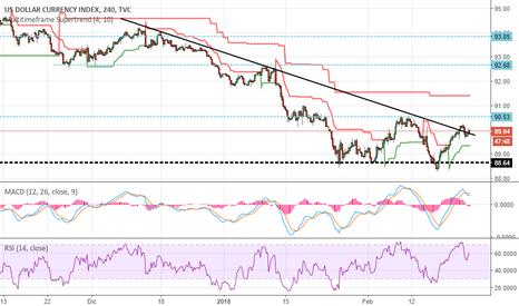 DXY: Dollar Index, la svolta sui cambi principali arriva da qui