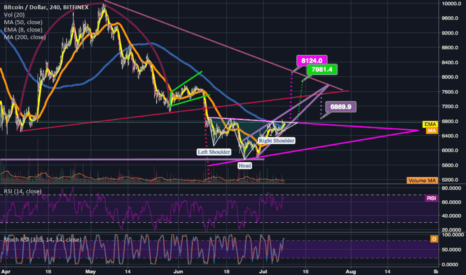 BTCUSD: Still flirting w/ inv. h&s neckline; nearing 4hr golden cross