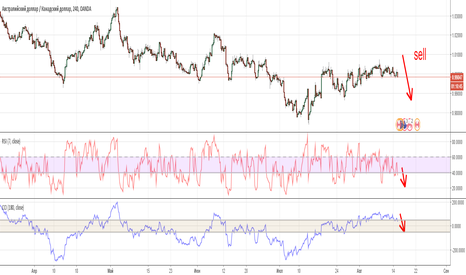 AUDCAD: Aud/Cad,4H,Shell