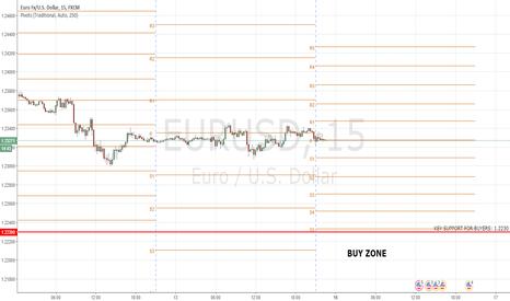 EURUSD: EURUSD: Overall Trend Up