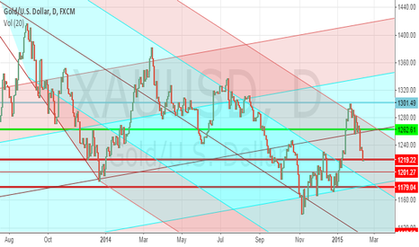 XAUUSD: GOLD- WATCHING THE 1200 LEVEL
