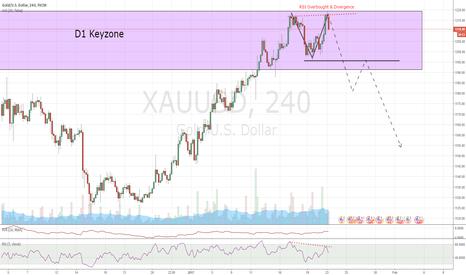 XAUUSD: Gold H4 possible Doubletop - wait for break of neckline