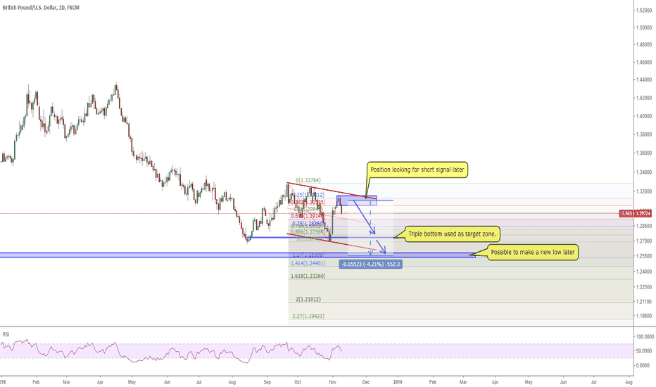 GBPUSD: 1111 GBPUSD looking for a position to short again