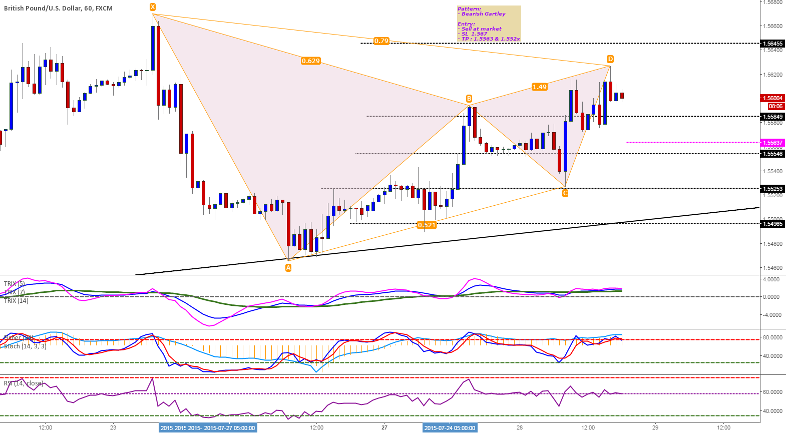 Short on Bearish Gartley