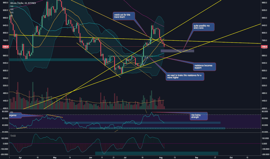 BTCUSD: WATCH FOR ENTRY $6.9k - $7.1k for 50ma pullback & bottom BB's