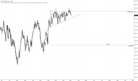 USOIL: For all WTI traders out there...