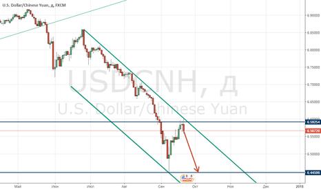 USDCNH: Оффшорный юань (USD/CNH) завершает коррекцию?