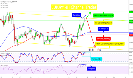 EURJPY: EURJPY 4H Channel Trades