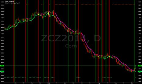 ZCZ2014: Chris Moody's Gann Swing on December Corn - Great signals