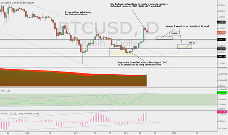 BTCUSD: Next areas to add to long term position