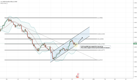 USDCAD: USDCAD - LONG from Bottom of channel with 0.382 possible support