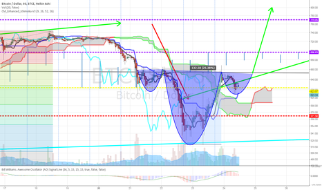 BTCUSD: Small Inverted H&S forming, Target $800