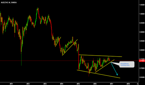 AUDCHF: AUDCHF expecting top here and anticipating breakdown