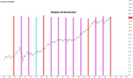 DOWI: Shemitah cycle and stock market