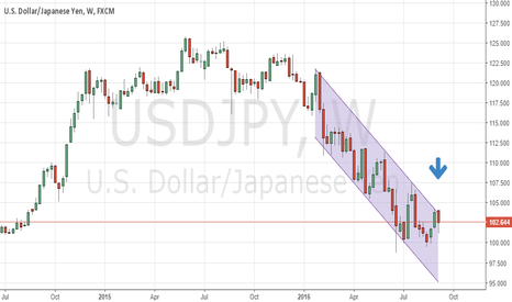 USDJPY: USDJPY at the top of channel