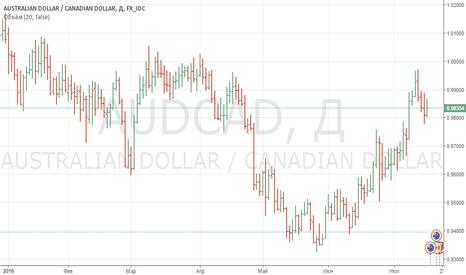 AUDCAD: Продажа по AUD/CAD