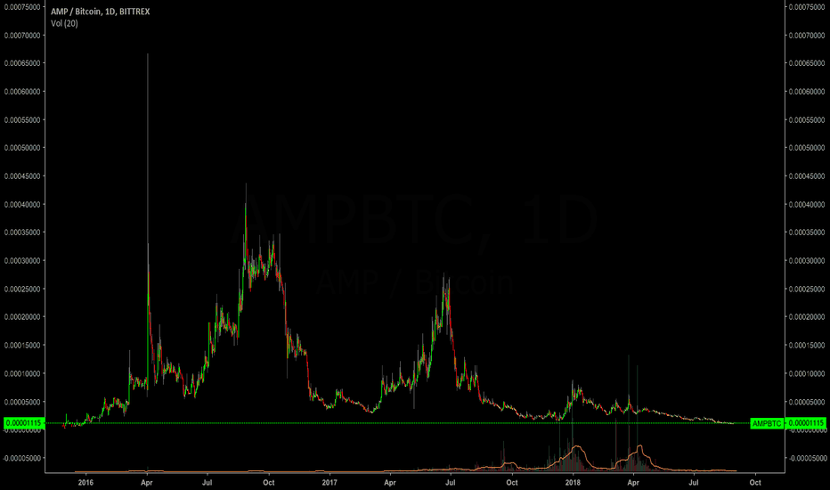 AMPBTC: AMP close to all time lows...