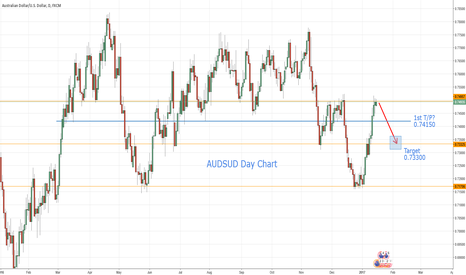 AUDUSD: AUDUSD - Potential Short Play
