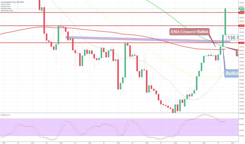 EURJPY: EMA Crossover in EUR/JPY - BOJ Weakens the Japanese Yen