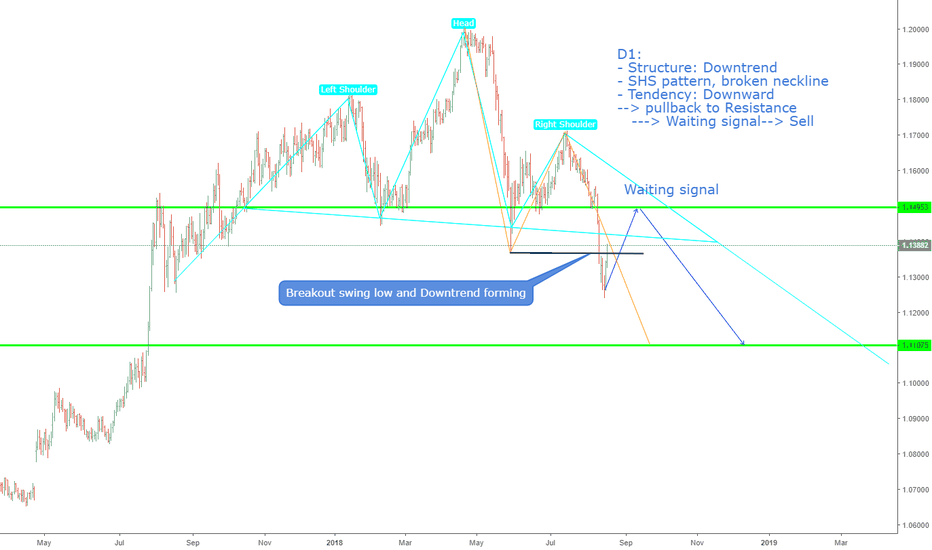 EURCHF: EURCHF, SHS bearish pattern on D1