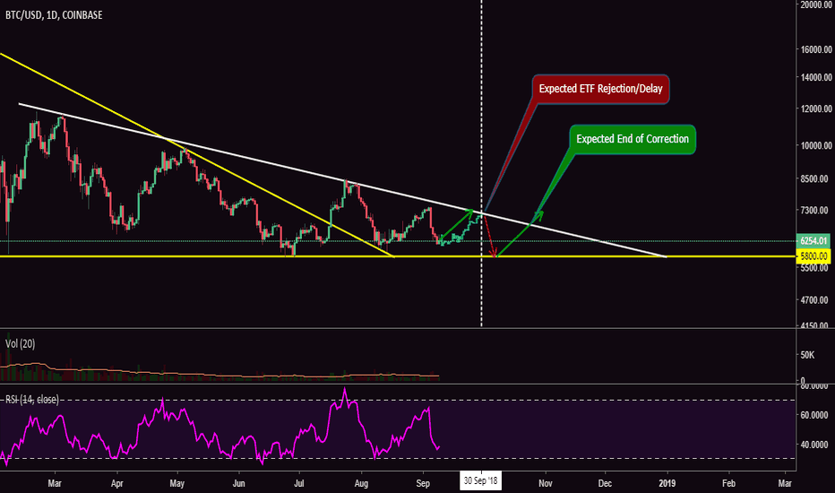 BTCUSD: Bitcoin Goes To $7,000, Then Falls Again, Then Breaks Downtrend