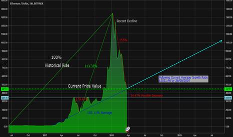 ETHUSD: Long Term ETH/USD - Current Bear run is nearly over
