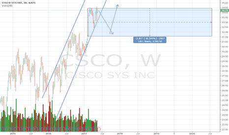 CSCO: CSCO - 1 step before the markup