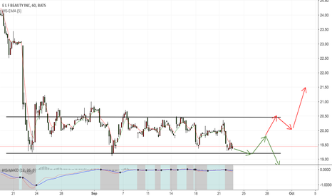 ELF: if break the resistance level for hight line then form support