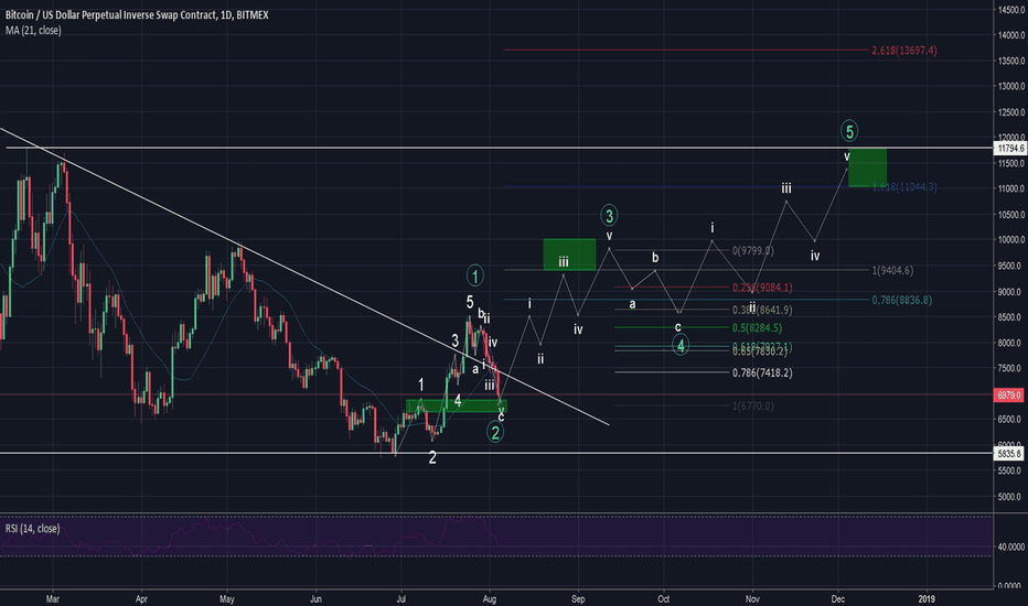 XBTUSD: BTC Prediction 04/08/18