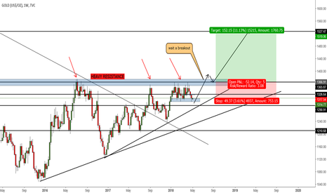 GOLD: gold long term opportunity