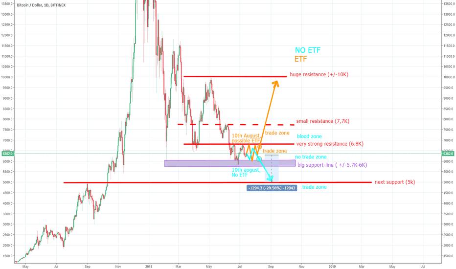 BTCUSD: Prediction ETF vs NO ETF (BTC)