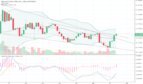 BCHBTC: BCH/BTC continues to pop trend lines to the upside.